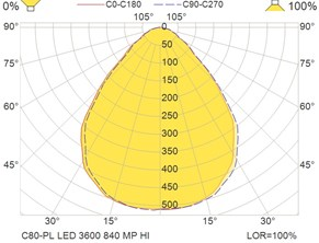 C80-PL LED 3600 840 MP HI