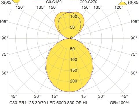 C80-PR1128 30-70 LED 6000 830 OP HI