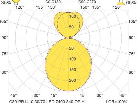 C80-PR1410 30-70 LED 7400 840 OP HI
