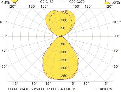 C80-PR1410 50-50 LED 5000 840 MP ME