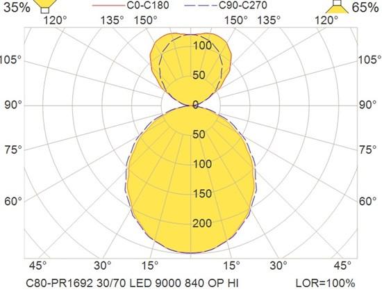 C80-PR1692 30-70 LED 9000 840 OP HI