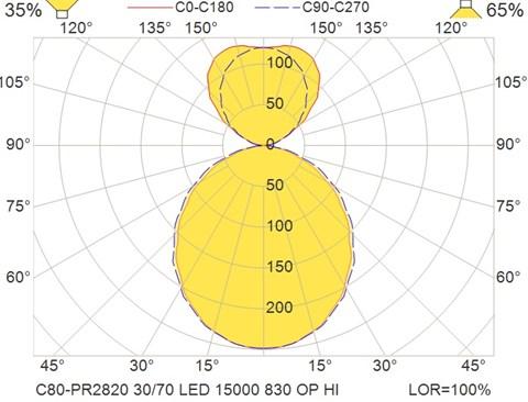 C80-PR2820 30-70 LED 15000 830 OP HI