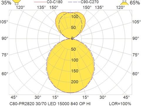 C80-PR2820 30-70 LED 15000 840 OP HI