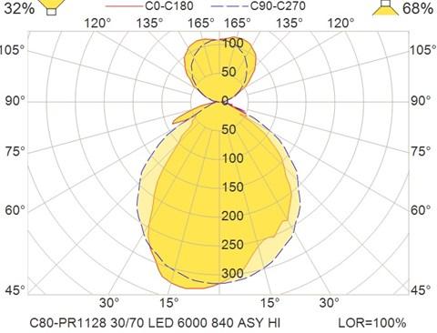 C80-PR1128 30-70 LED 6000 840 ASY HI