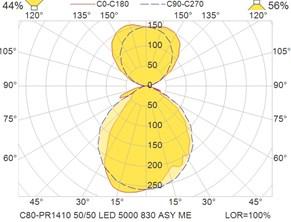 C80-PR1410 50-50 LED 5000 830 ASY ME