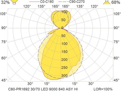 C80-PR1692 30-70 LED 9000 840 ASY HI
