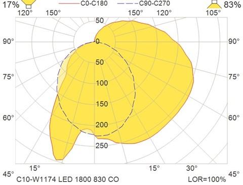 C10-W1174 LED 1800 830 CO