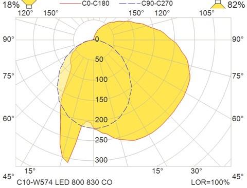 C10-W574 LED 800 830 CO