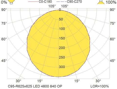 C95-R625x625 LED 4800 840 OP
