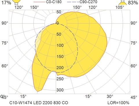 C10-W1474 LED 2200 830 CO