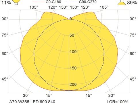 A70-W365 LED 600 840