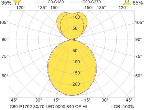 C80-P1702 30-70 LED 9000 840 OP HI