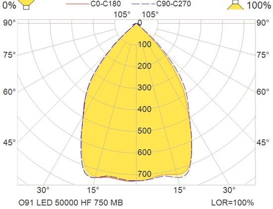 O91 LED 50000 HF 750 MB
