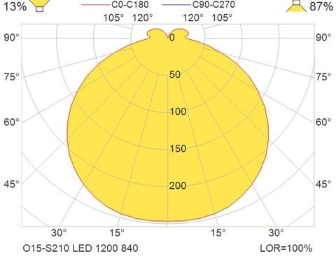 O15-S210 LED 1200 840