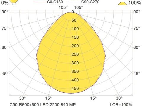C90-R600x600 LED 2200 840 MP
