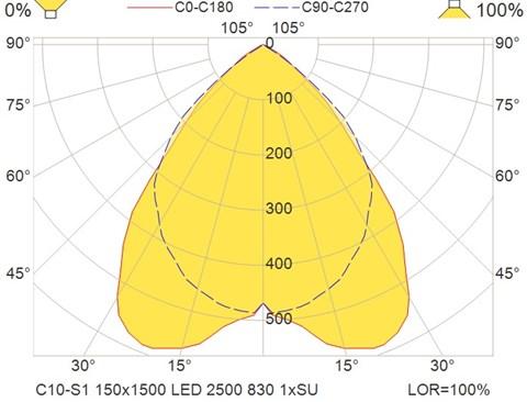 C10-S1 150x1500 LED 2500 830 1xSU