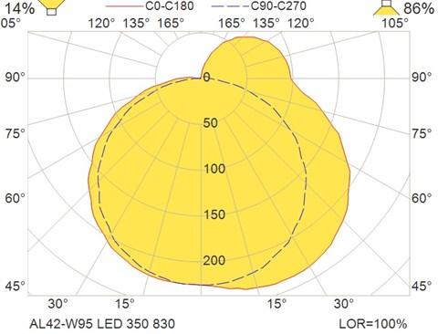 AL42-W95 LED 350 830