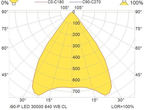 i90-P LED 30000 840 WB CL