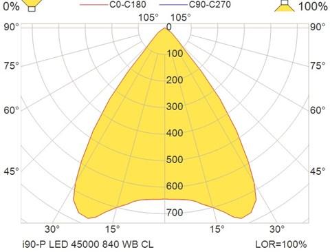 i90-P LED 45000 840 WB CL