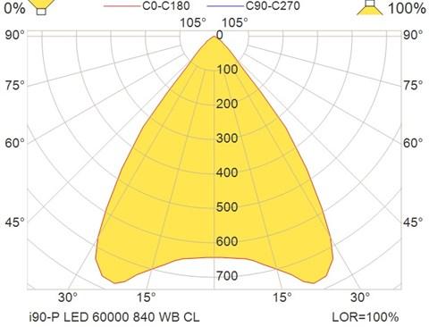 i90-P LED 60000 840 WB CL