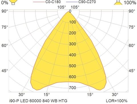 i90-P LED 60000 840 WB HTG