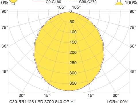 C80-RR1128 LED 3700 840 OP HI