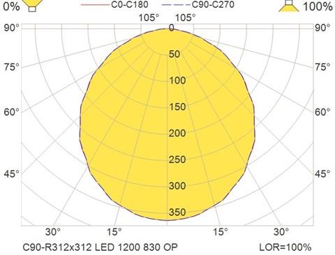 C90-R312x312 LED 1200 830 OP