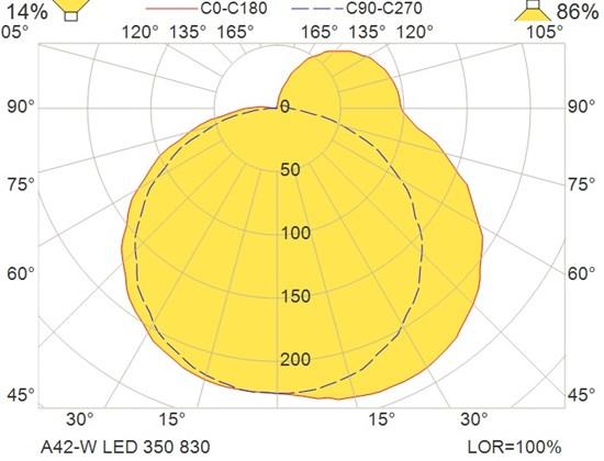 A42-W LED 350 830