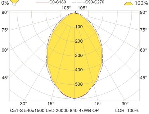 C51-S 540x1500 LED 20000 840 4xWB OP