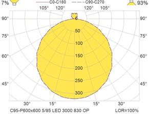 C95-P600x600 5-95 LED 3000 830 OP