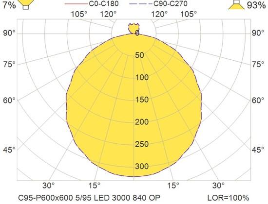 C95-P600x600 5-95 LED 3000 840 OP