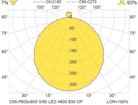 C95-P600x600 5-95 LED 4800 830 OP