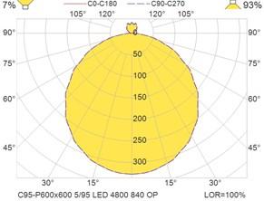 C95-P600x600 5-95 LED 4800 840 OP