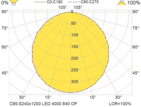 C95-S240x1200 LED 4000 840 OP