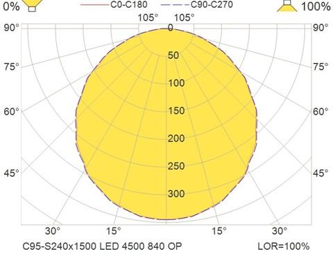 C95-S240x1500 LED 4500 840 OP