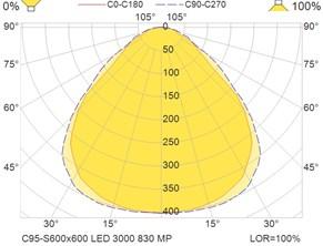 C95-S600x600 LED 3000 830 MP