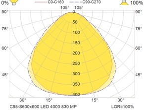 C95-S600x600 LED 4000 830 MP