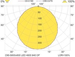 C95-S600x600 LED 4800 840 OP