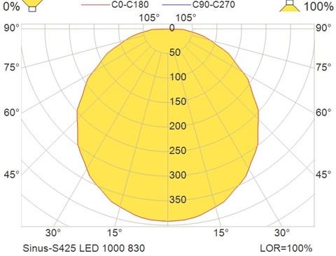 Sinus-S425 LED 1000 830