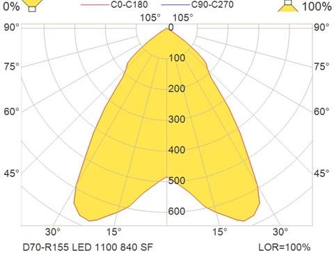 D70-R155 LED 1100 840 SF