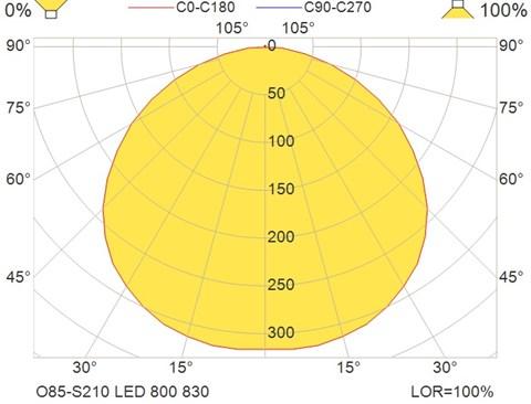 O85-S210 LED 800 830