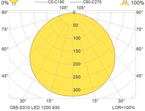 O85-S310 LED 1200 830