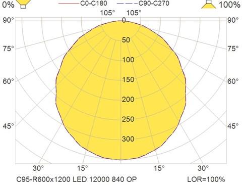 C95-R600x1200 LED 12000 840 OP