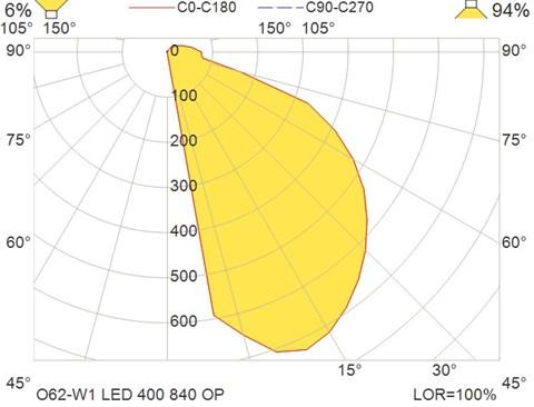 O62-W1 LED 400 840 OP
