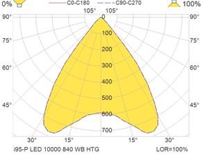 i95-P LED 10000 840 WB HTG