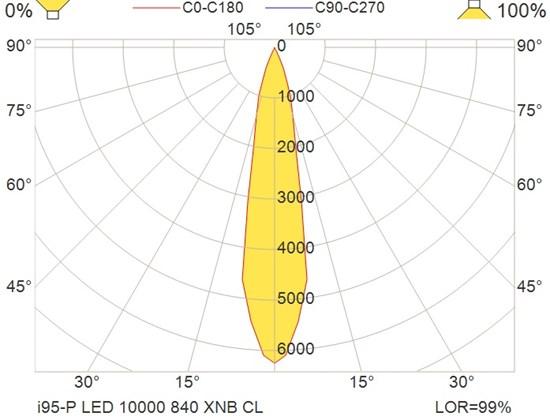i95-P LED 10000 840 XNB CL