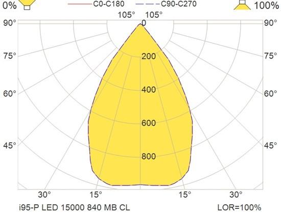 i95-P LED 15000 840 MB CL