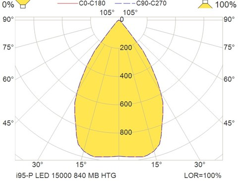 i95-P LED 15000 840 MB HTG