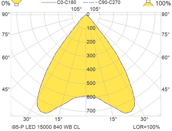 i95-P LED 15000 840 WB CL