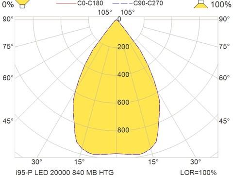 i95-P LED 20000 840 MB HTG